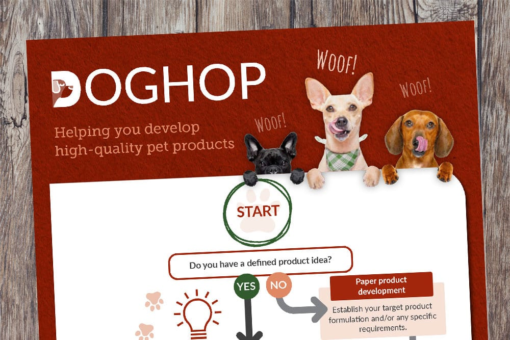 Pet Food Product Development Roadmap